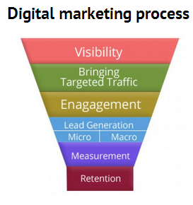 Digital Marketing processes